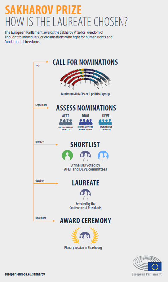 Infographic: How is the Sakharov Prize winner chosen?