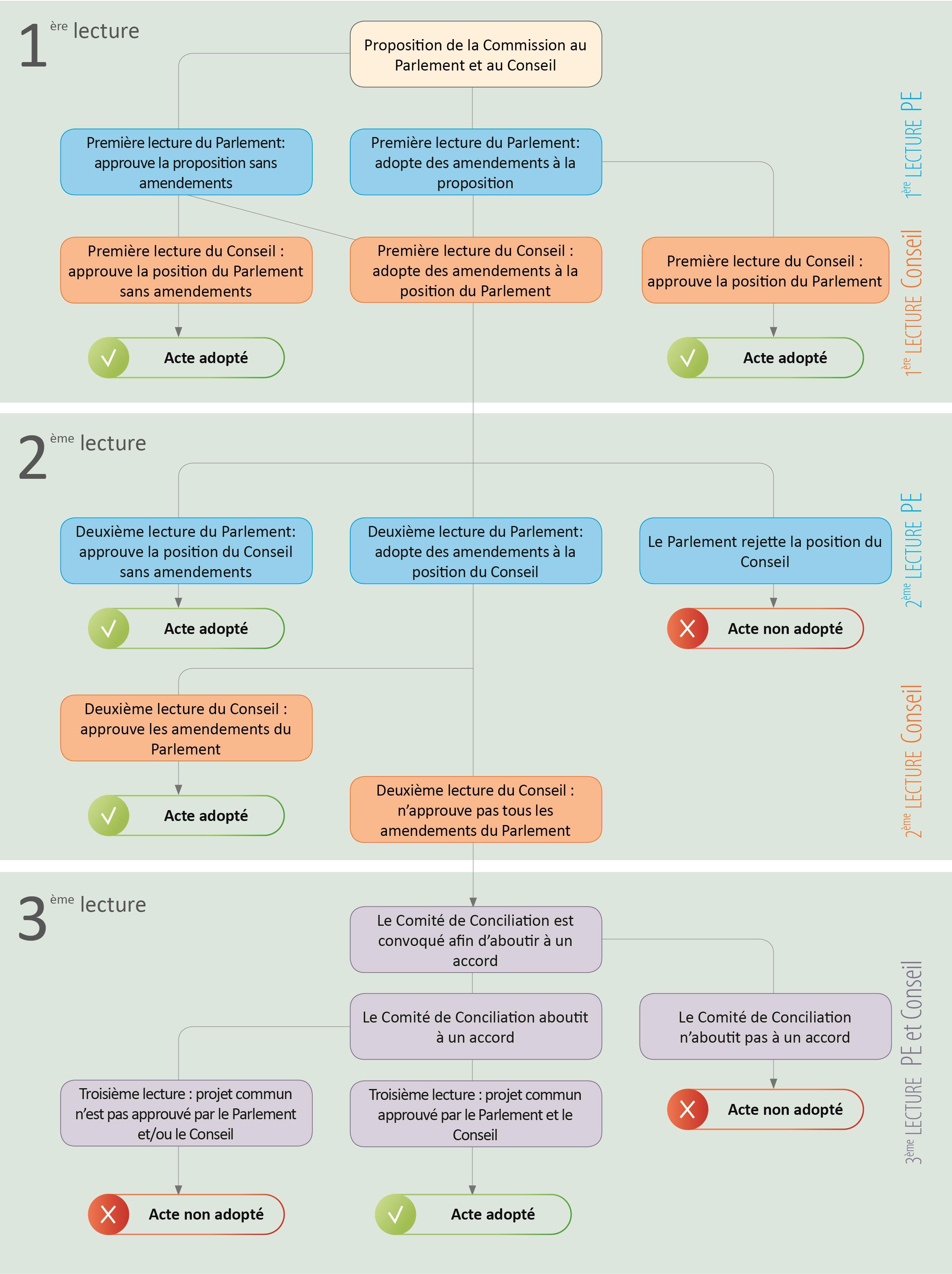 Graphique expliquant les trois étapes de la Procédure Législative Ordinaire