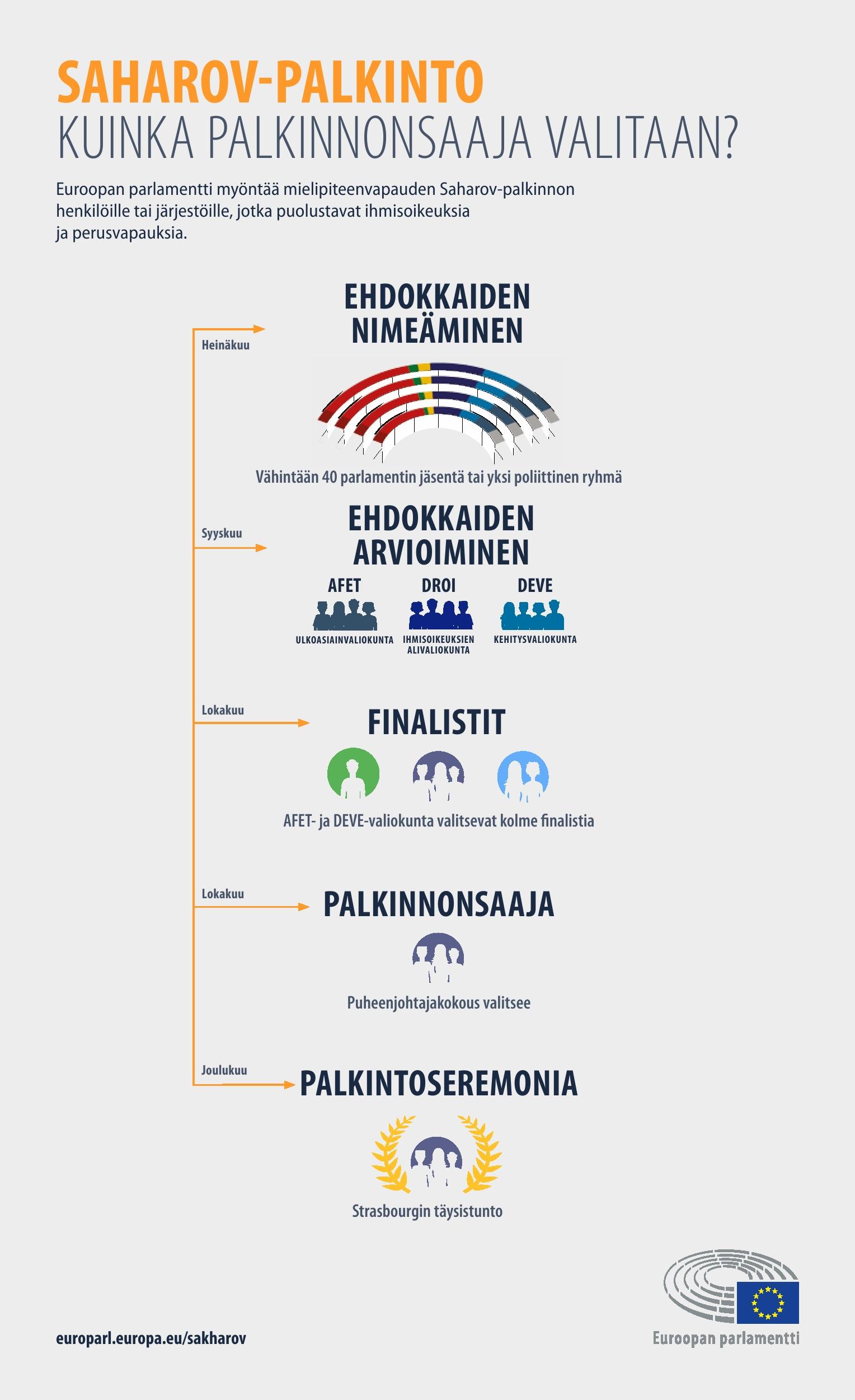 Infografiikka: Kuinka Saharov-palkinnon voittaja valitaan?