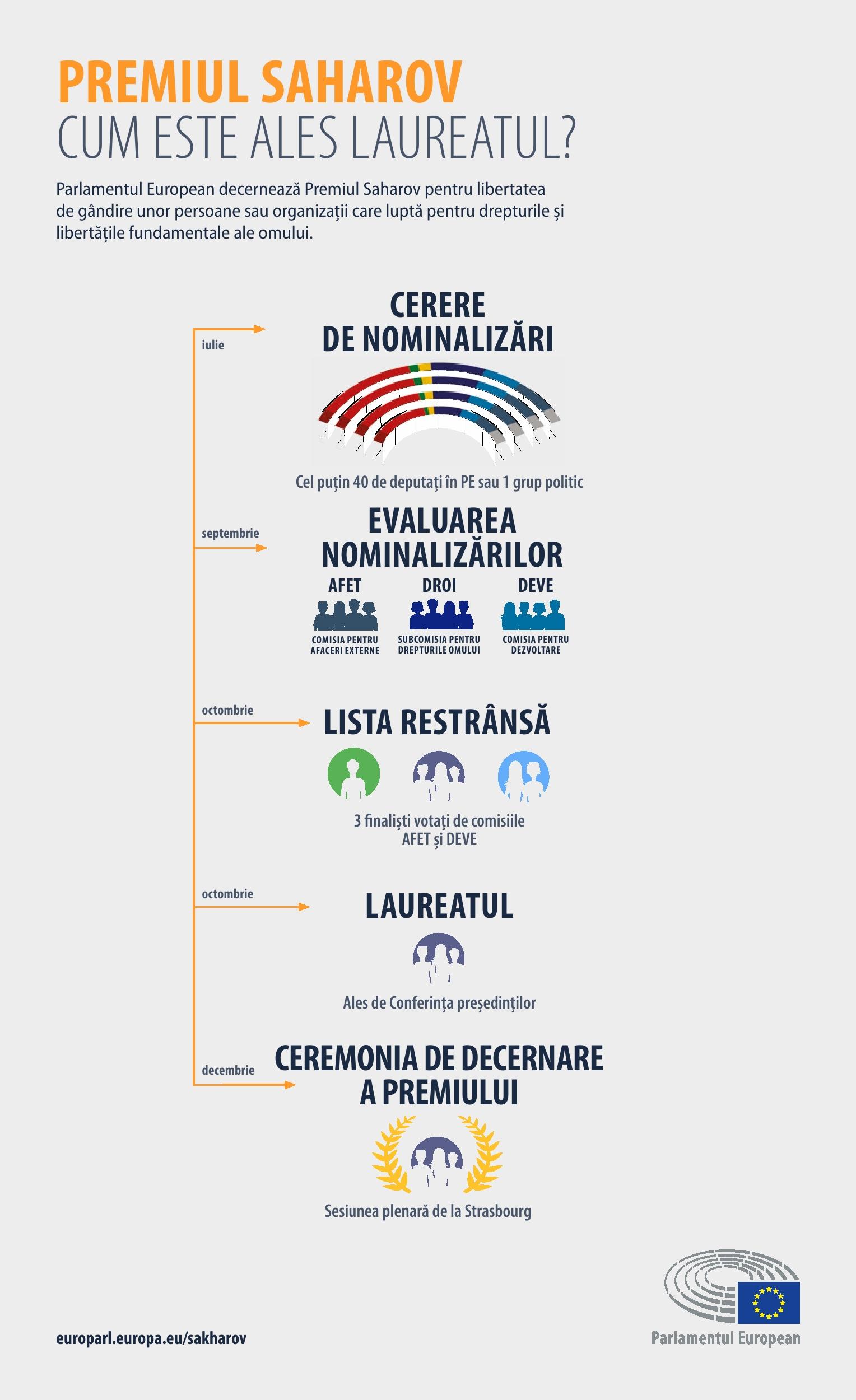 Infografic: Cum este ales laureatul?