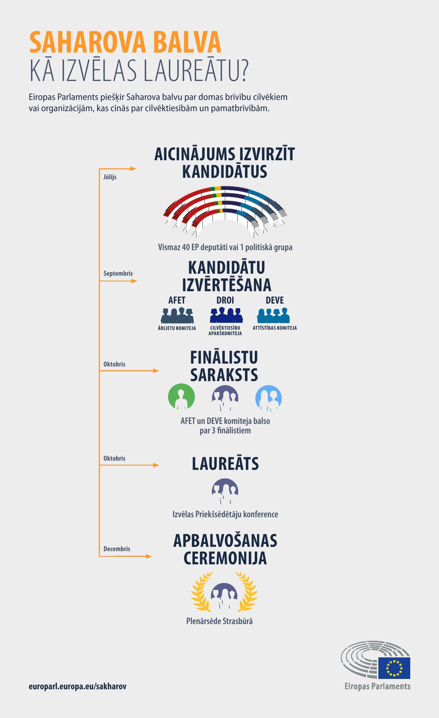 Infografika: Kā tiek izvēlēts laureāts?