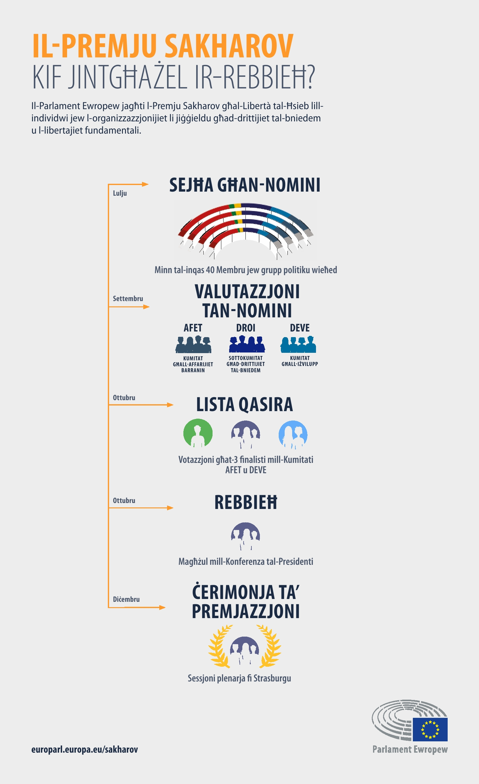 Infografika: Kif jintgħażel ir-rebbieħ?
