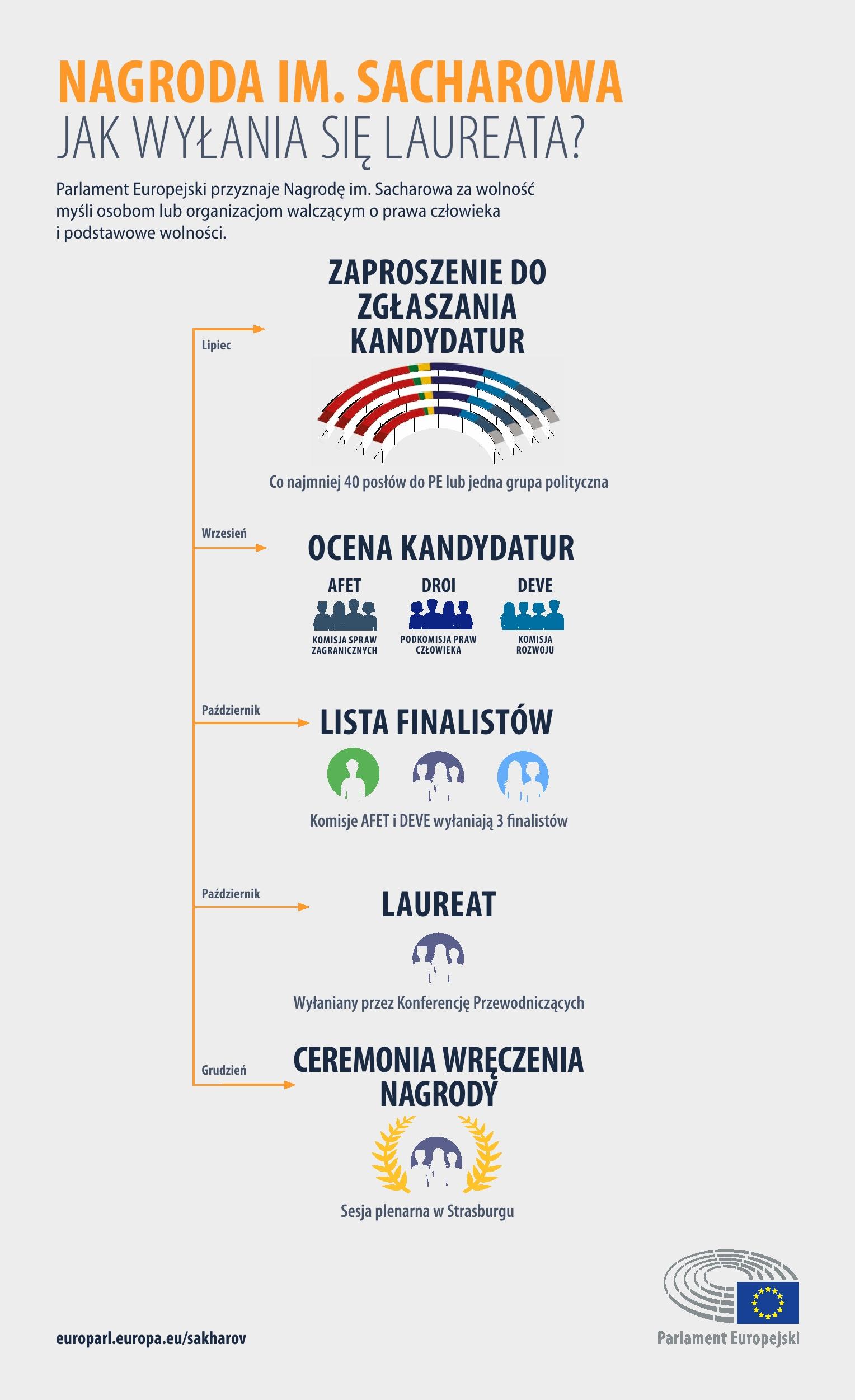 Infografika: Jak wybierany jest zwycięzca?