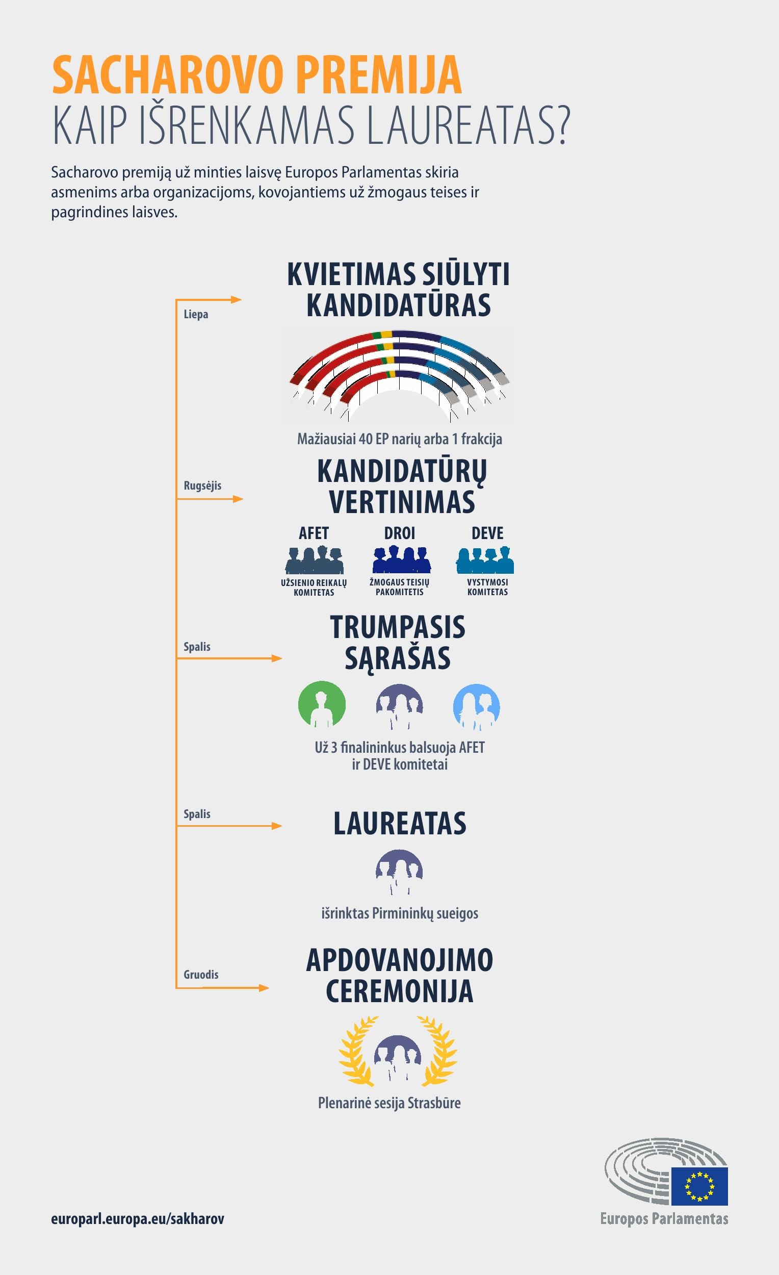 Infografikas: Kaip išrenkamas laureatas?