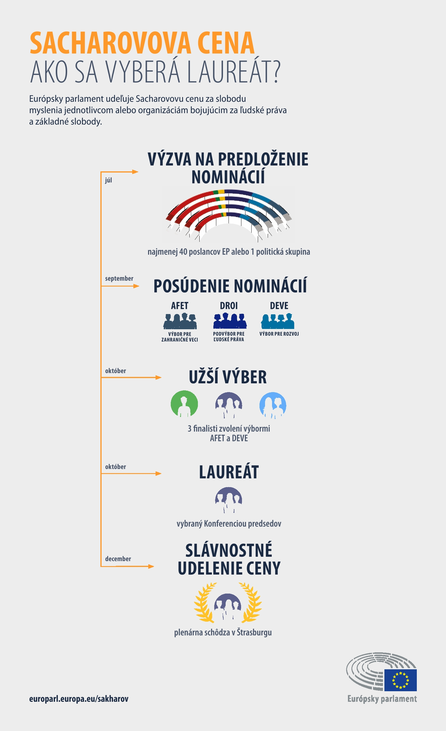 Infografika: Ako prebieha výber laureáta?